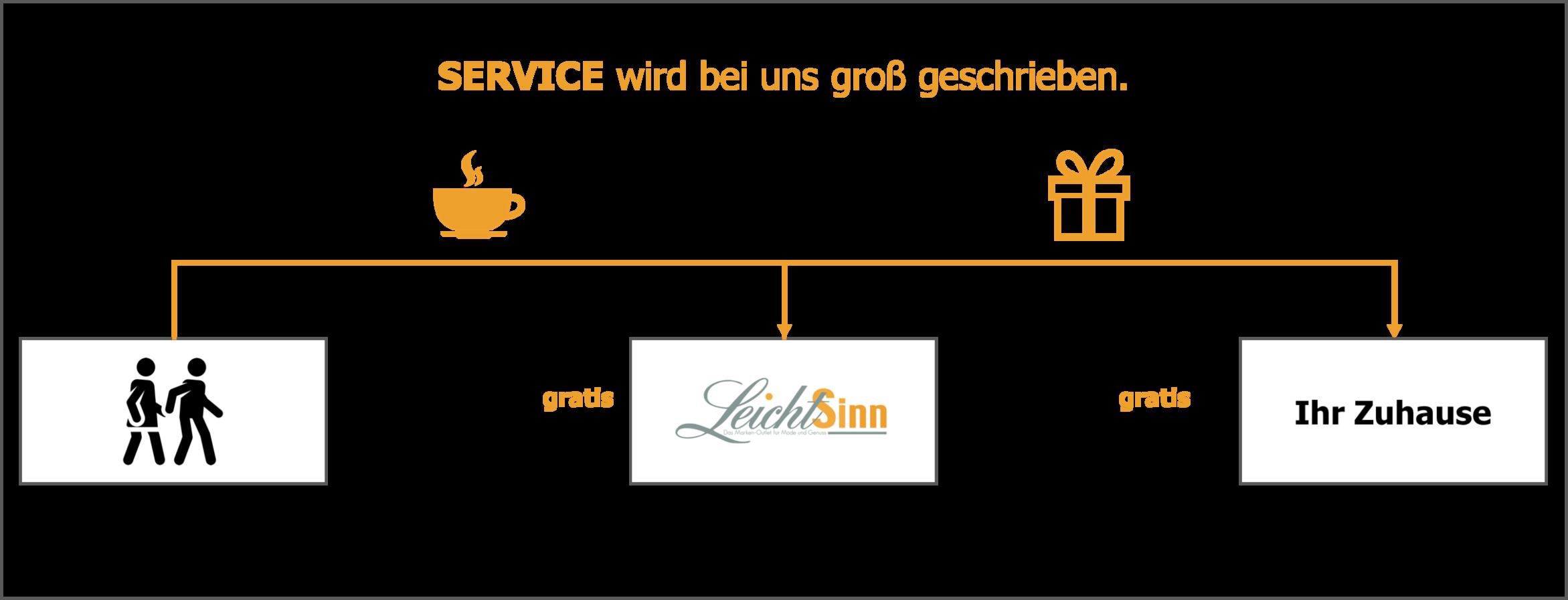 LeichtSinn - Das Marken-Outlet für Mode und Genuss.
